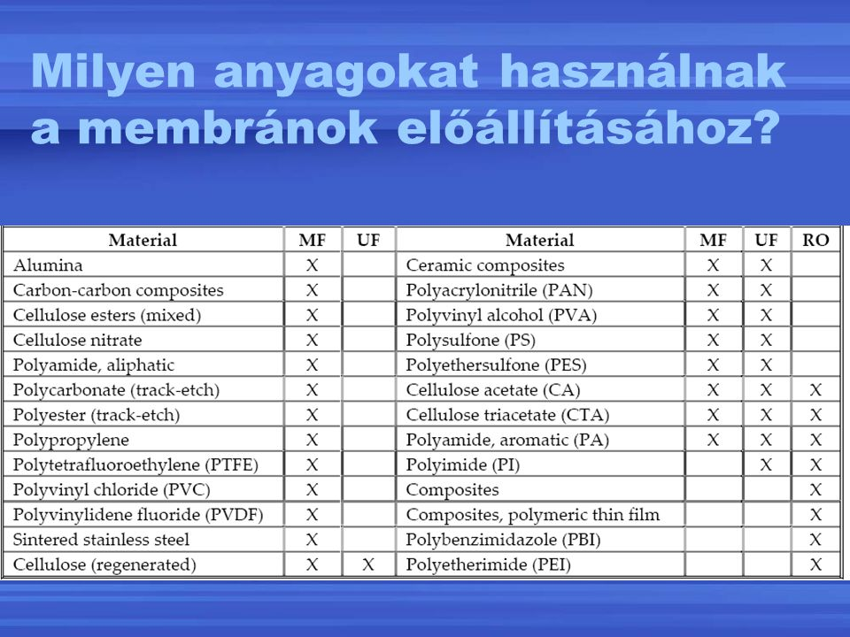 Milyen anyagokat használnak a membránok előállításához