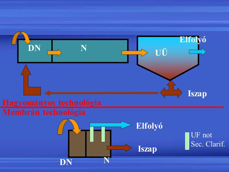Process Basics N DN UÜ Elfolyó Iszap Hagyományos technológia