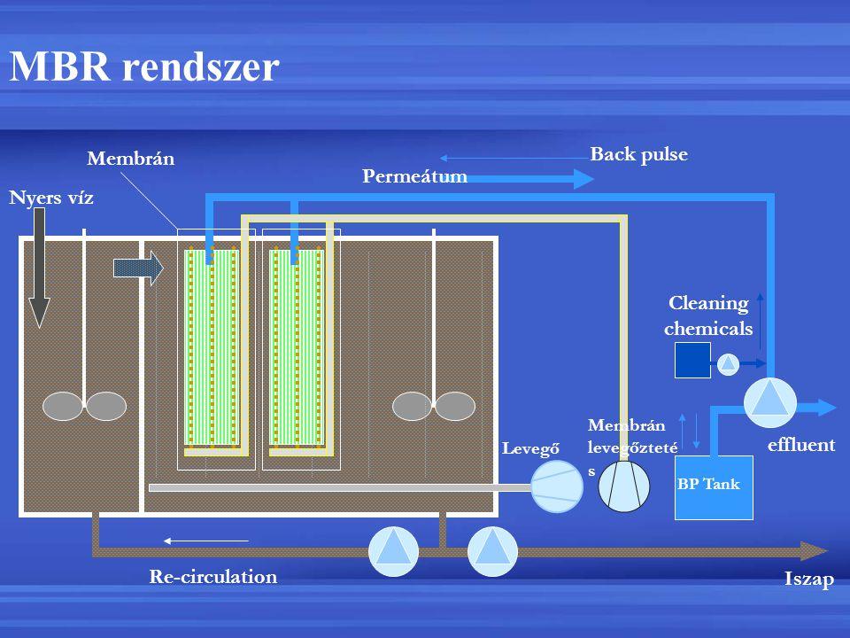 MBR rendszer Back pulse Membrán Permeátum Nyers víz Cleaning chemicals