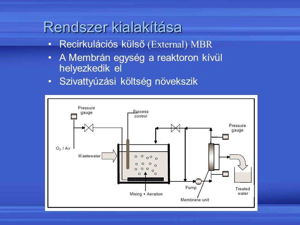 Rendszer kialakítása Recirkulációs külső (External) MBR