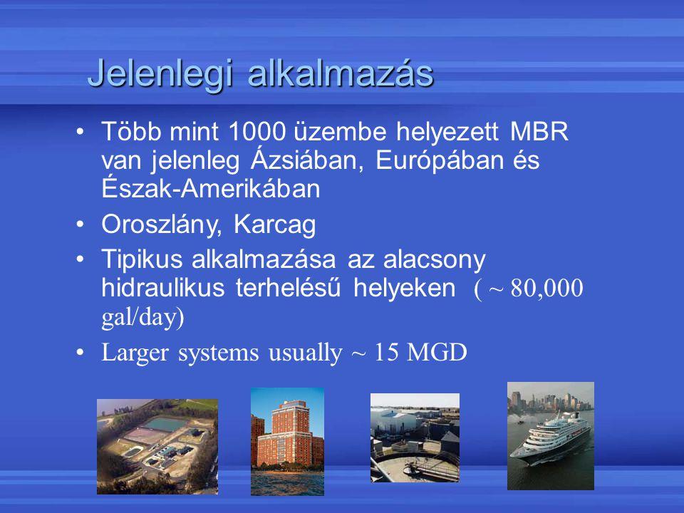 Jelenlegi alkalmazás Több mint 1000 üzembe helyezett MBR van jelenleg Ázsiában, Európában és Észak-Amerikában.
