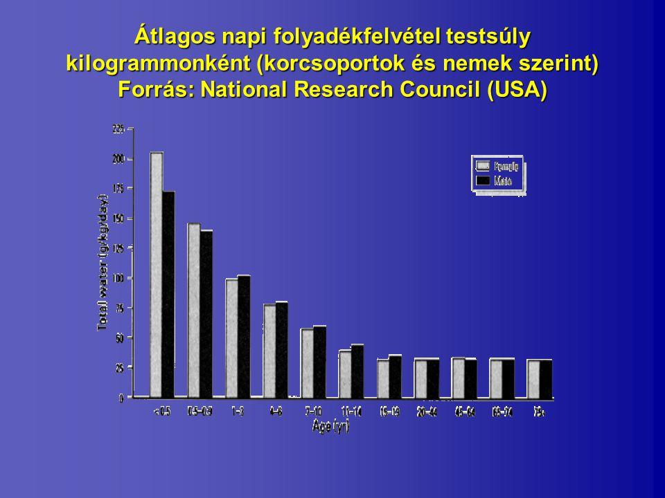 Átlagos napi folyadékfelvétel testsúly kilogrammonként (korcsoportok és nemek szerint) Forrás: National Research Council (USA)