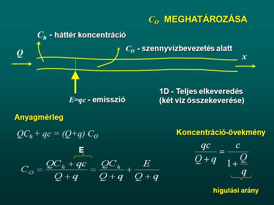 Ch - háttér koncentráció