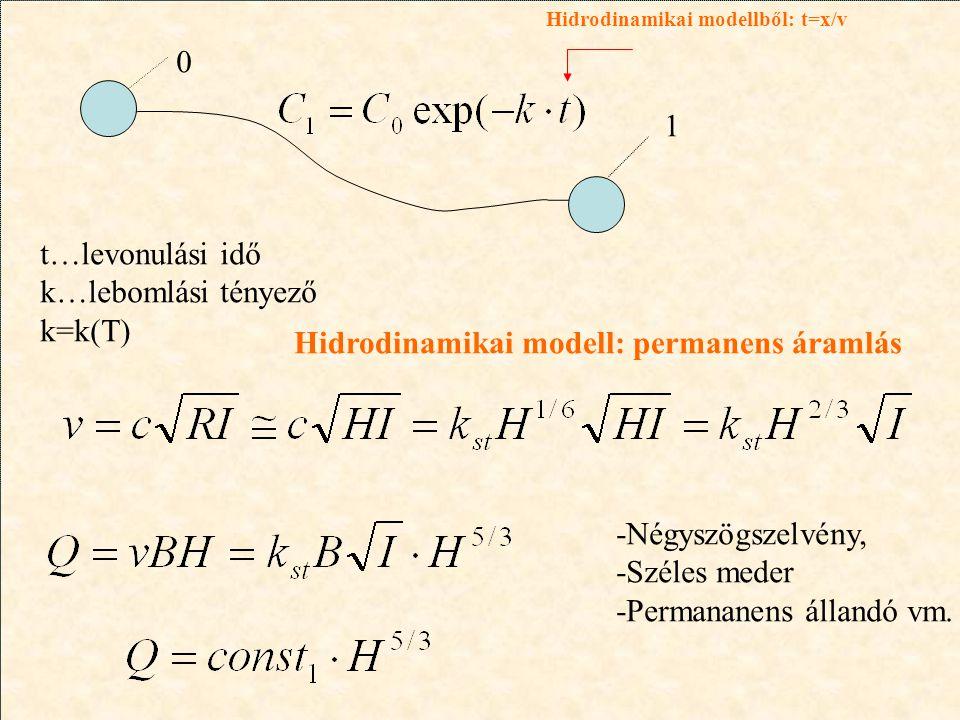 Hidrodinamikai modell: permanens áramlás