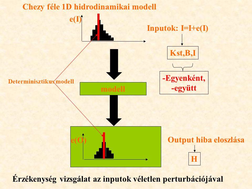 Chezy féle 1D hidrodinamikai modell e(I) Inputok: I=I+e(I)