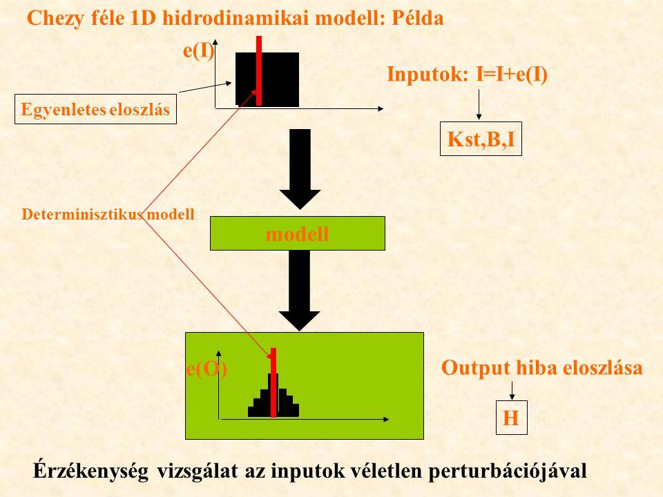 Chezy féle 1D hidrodinamikai modell: Példa e(I) Inputok: I=I+e(I)