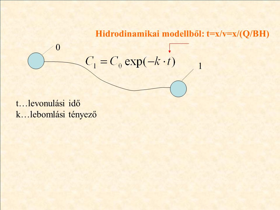 Hidrodinamikai modellből: t=x/v=x/(Q/BH)