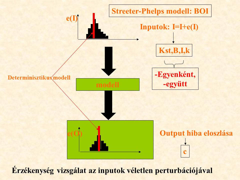 Streeter-Phelps modell: BOI e(I) Inputok: I=I+e(I)