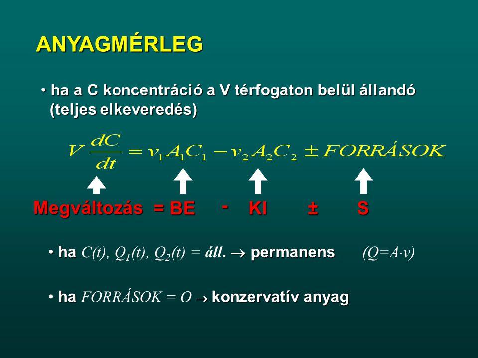 ANYAGMÉRLEG Megváltozás = BE - KI ± S