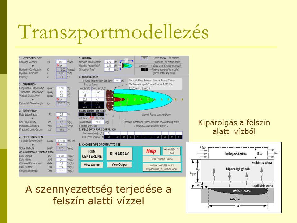 Transzportmodellezés