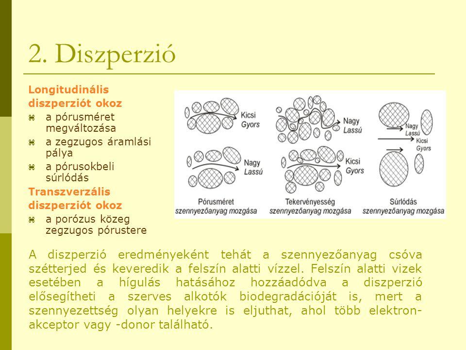 2. Diszperzió Longitudinális. diszperziót okoz. a pórusméret megváltozása. a zegzugos áramlási pálya.