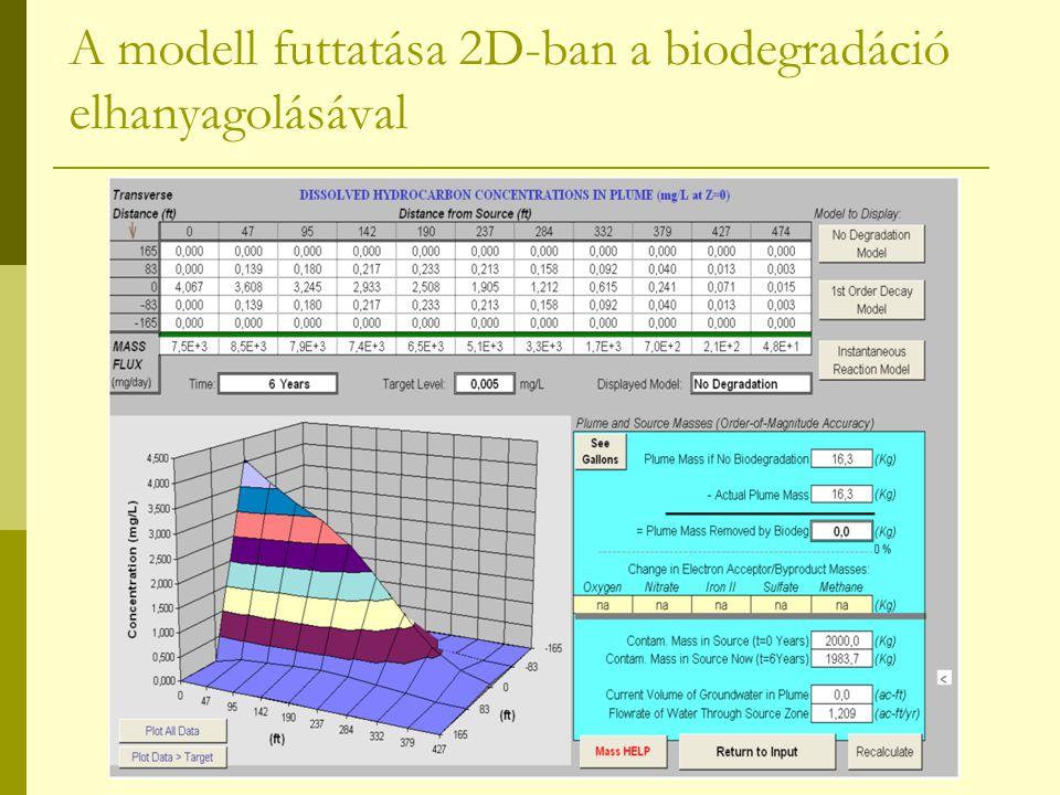 A modell futtatása 2D-ban a biodegradáció elhanyagolásával