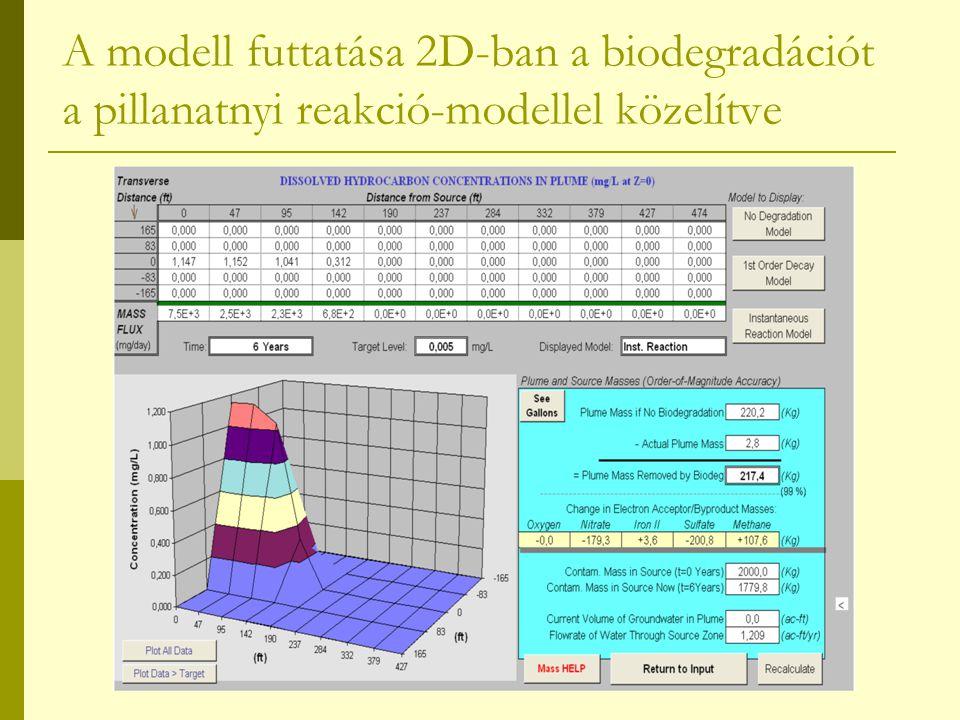 A modell futtatása 2D-ban a biodegradációt a pillanatnyi reakció-modellel közelítve