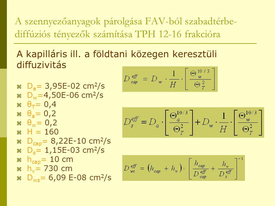A szennyezőanyagok párolgása FAV-ból szabadtérbe-diffúziós tényezők számítása TPH 12-16 frakcióra