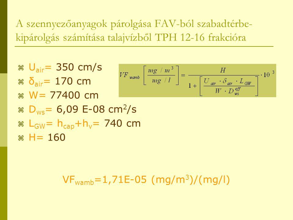 VFwamb=1,71E-05 (mg/m3)/(mg/l)