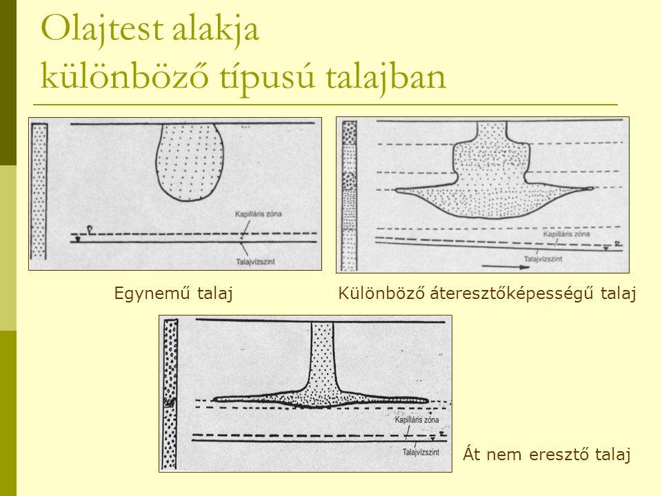 Olajtest alakja különböző típusú talajban