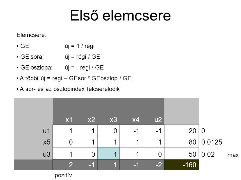 Első elemcsere x1 x2 x3 x4 u2 u1 1 -1 20 x5 80 0.0125 u3 50 0.02 2 -2
