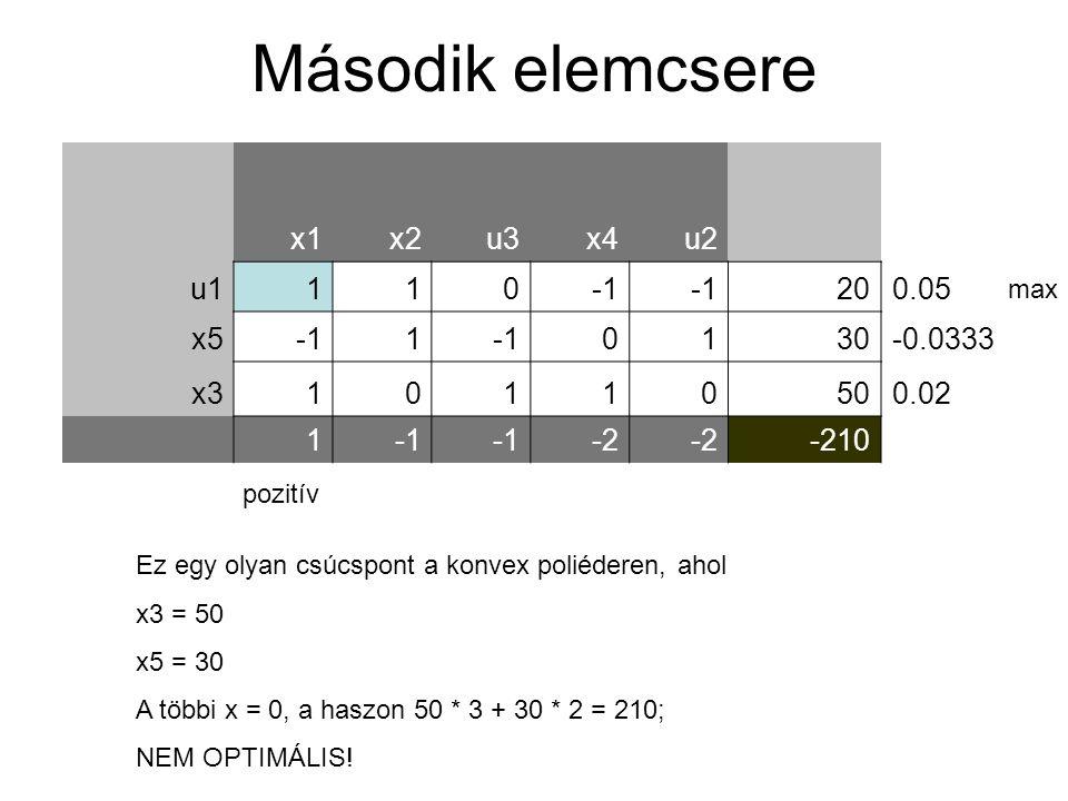 Második elemcsere x1 x2 u3 x4 u2 u1 1 -1 20 0.05 x5 30 -0.0333 x3 50