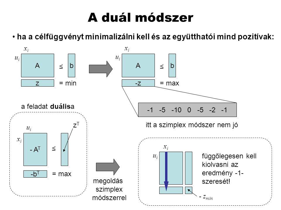 A duál módszer ha a célfüggvényt minimalizálni kell és az együtthatói mind pozitívak: xi. xi. ui.