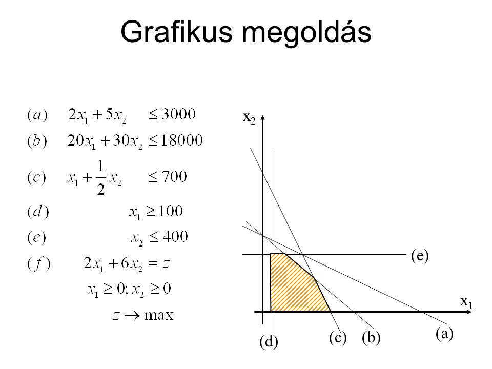 Grafikus megoldás x1 x2 (d) (e) (c) (b) (a)
