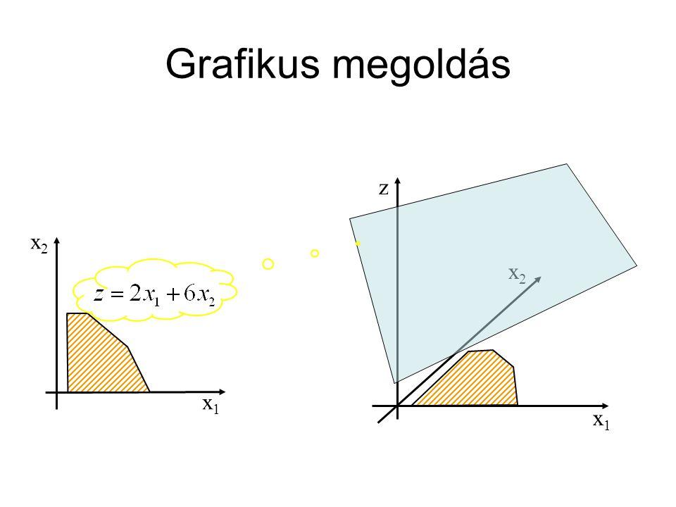 Grafikus megoldás x1 x2 z x1 x2
