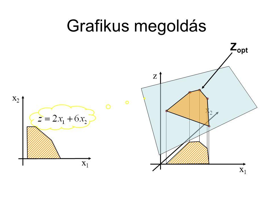 Grafikus megoldás Zopt x1 x2 z x1 x2