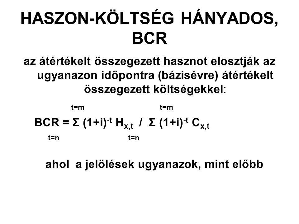 HASZON-KÖLTSÉG HÁNYADOS, BCR