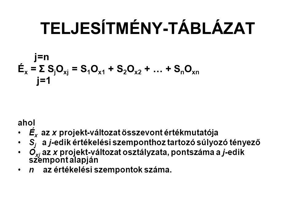 TELJESÍTMÉNY-TÁBLÁZAT
