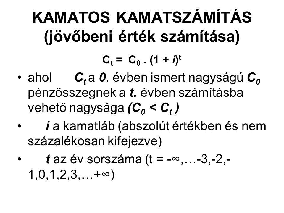 KAMATOS KAMATSZÁMÍTÁS (jövőbeni érték számítása)