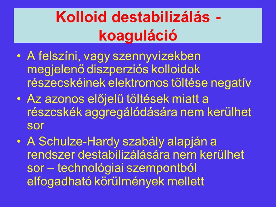 Kolloid destabilizálás - koaguláció