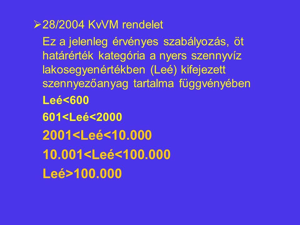 10.001<Leé<100.000 Leé>100.000 28/2004 KvVM rendelet