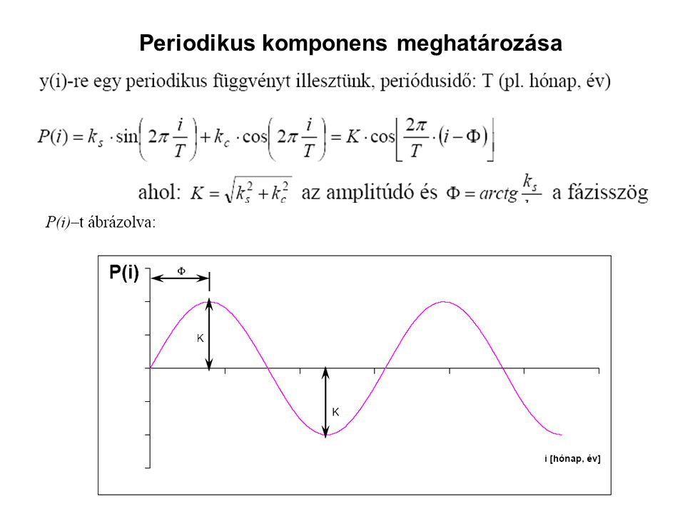 Periodikus komponens meghatározása