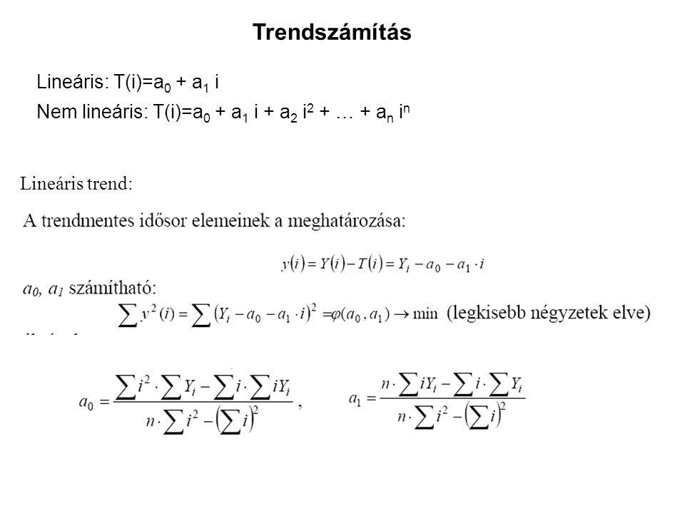 Trendszámítás Lineáris: T(i)=a0 + a1 i