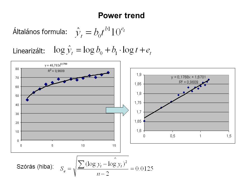 Power trend Általános formula: Linearizált: Szórás (hiba):