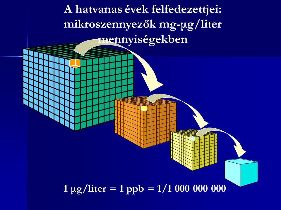A hatvanas évek felfedezettjei: mikroszennyezők mg-μg/liter mennyiségekben