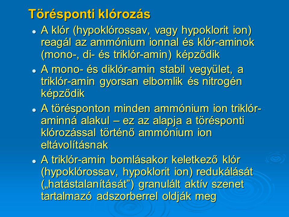 Törésponti klórozás A klór (hypoklórossav, vagy hypoklorit ion) reagál az ammónium ionnal és klór-aminok (mono-, di- és triklór-amin) képződik.
