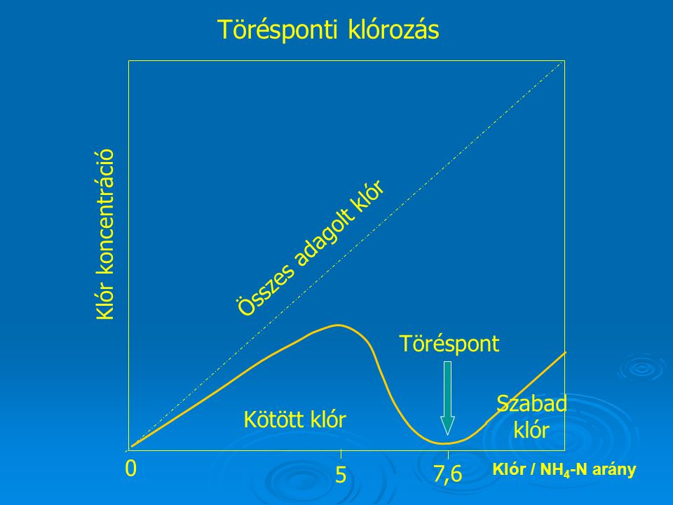 Törésponti klórozás Klór koncentráció Összes adagolt klór Töréspont