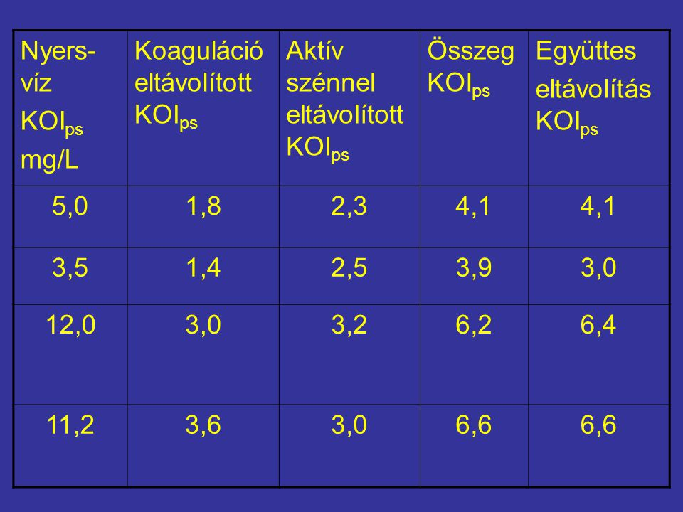 Nyers-víz KOIps. mg/L. Koaguláció eltávolított KOIps. Aktív szénnel eltávolított KOIps. Összeg KOIps.