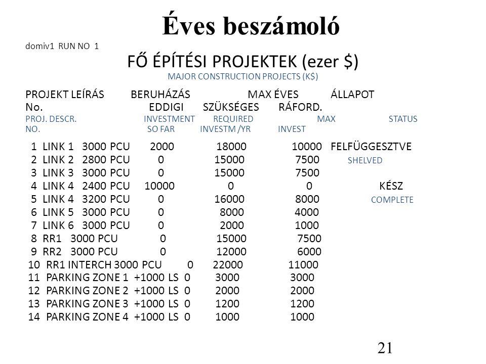 Éves beszámoló FŐ ÉPÍTÉSI PROJEKTEK (ezer $)