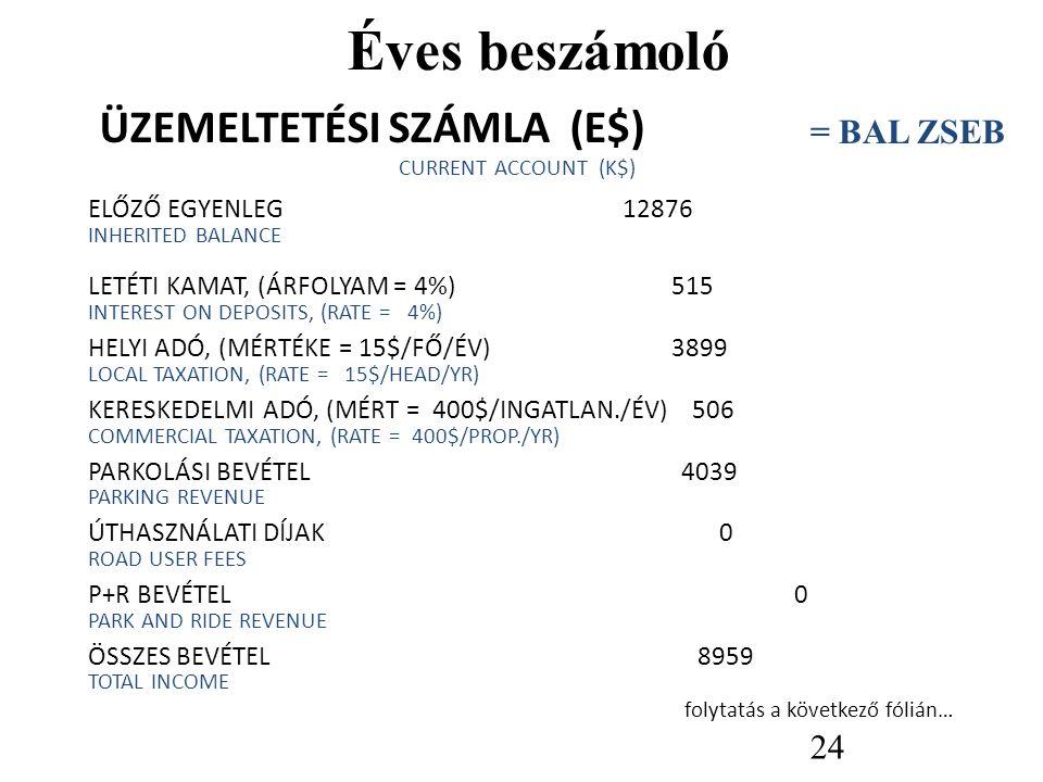 Éves beszámoló ÜZEMELTETÉSI SZÁMLA (E$) = BAL ZSEB