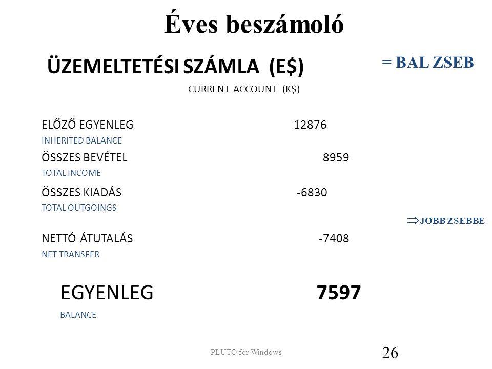 Éves beszámoló ÜZEMELTETÉSI SZÁMLA (E$) EGYENLEG 7597 = BAL ZSEB