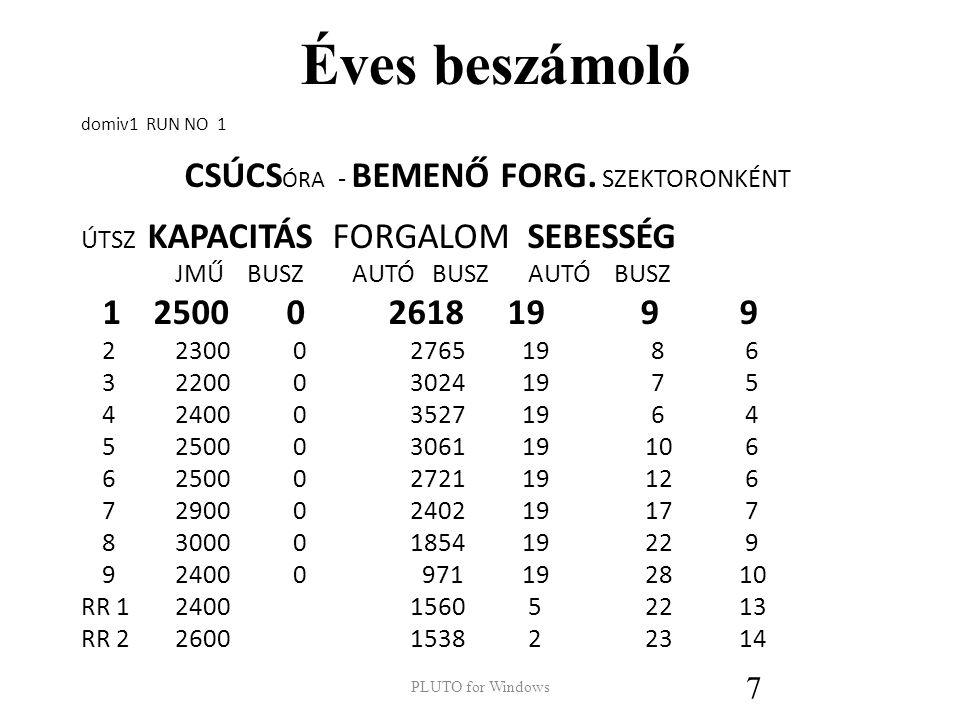 CSÚCSÓRA - BEMENŐ FORG. SZEKTORONKÉNT