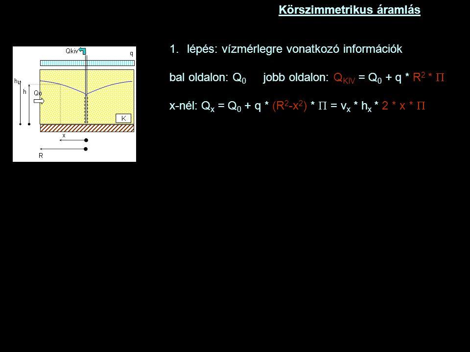 Körszimmetrikus áramlás