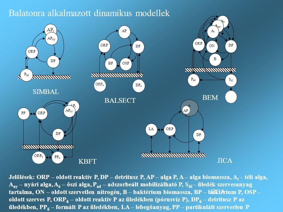 Balatonra alkalmazott dinamikus modellek