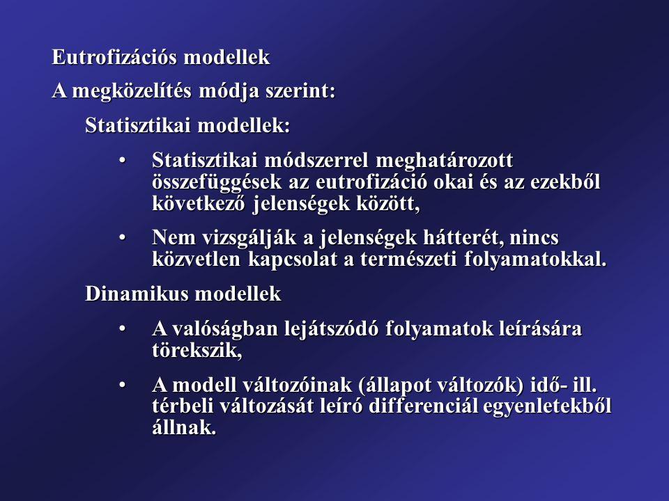 Eutrofizációs modellek