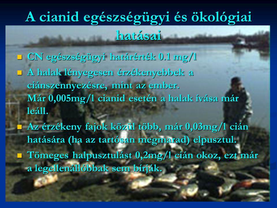 A cianid egészségügyi és ökológiai hatásai