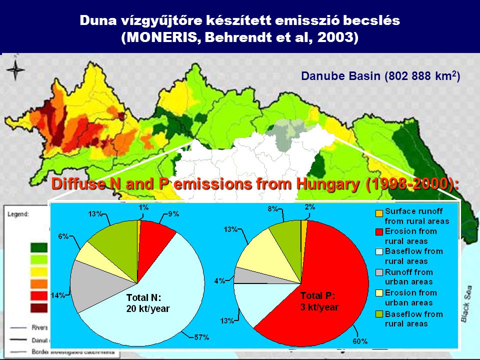 Diffuse N and P emissions from Hungary (1998-2000):