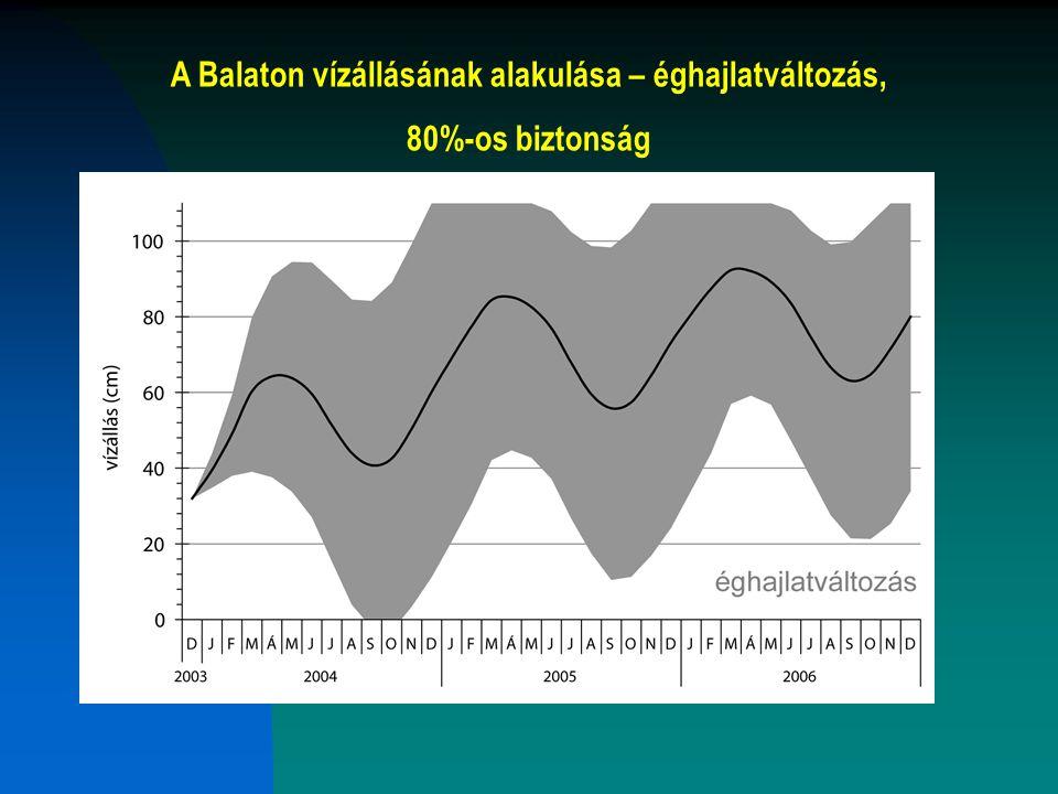 A Balaton vízállásának alakulása – éghajlatváltozás,