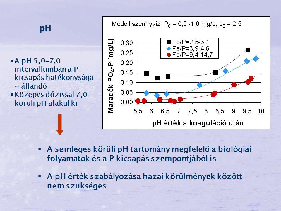 pH A pH 5,0-7,0 intervallumban a P kicsapás hatékonysága ~ állandó. Közepes dózissal 7,0 körüli pH alakul ki.