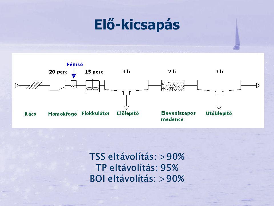TSS eltávolítás: >90% BOI eltávolítás: >90%